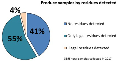 Percentages of produce samples collected in 2017 with legal, illegal, or no detected pesticide residues