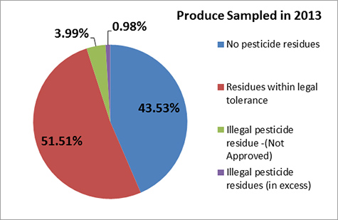 Produce Sampled in 2013 Graph
