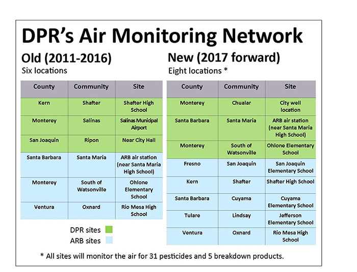 DPR's Air Monitoring Network