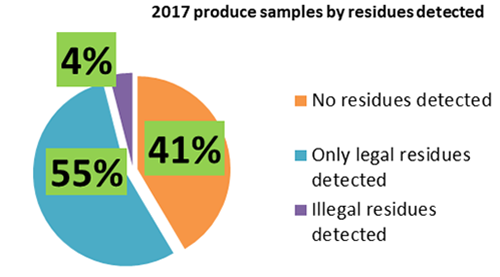 Percentages of produce samples collected in 2017 with legal, illegal, or no detected pesticide residues.
